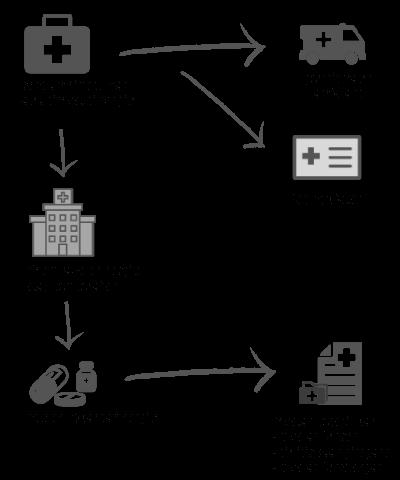 Insuran Berkelompok Hospital & Pembedahan